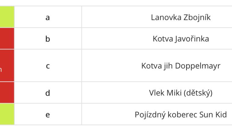 Od 27.12.2019 v provozu také lanovka Zbojník